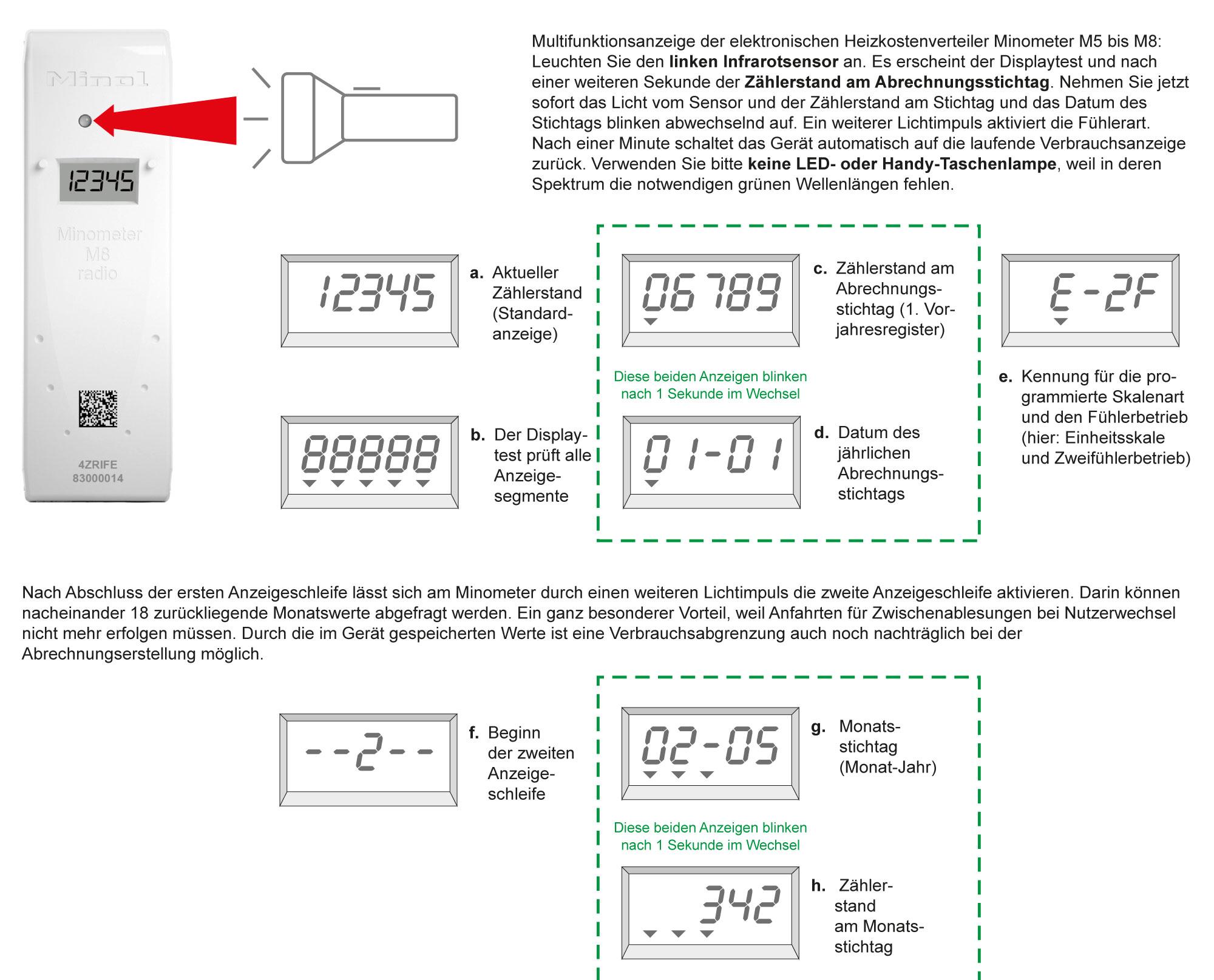 Bekannt Ablesung Ihrer Minol Messgeräte - Minol IY91