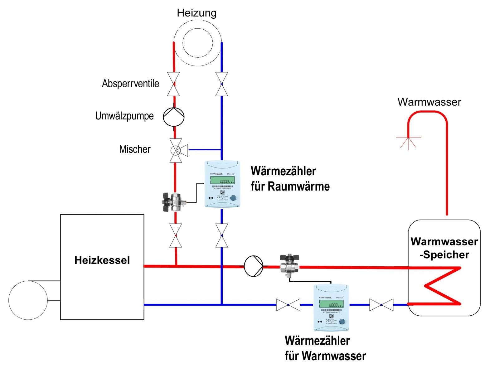 Wärmezähler für Warmwassererwärmung - Minol: messen, abrechnen, sparen